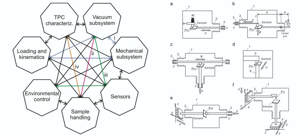 Ultrahigh vacuum system for advanced tribology studies: Design principles and applications