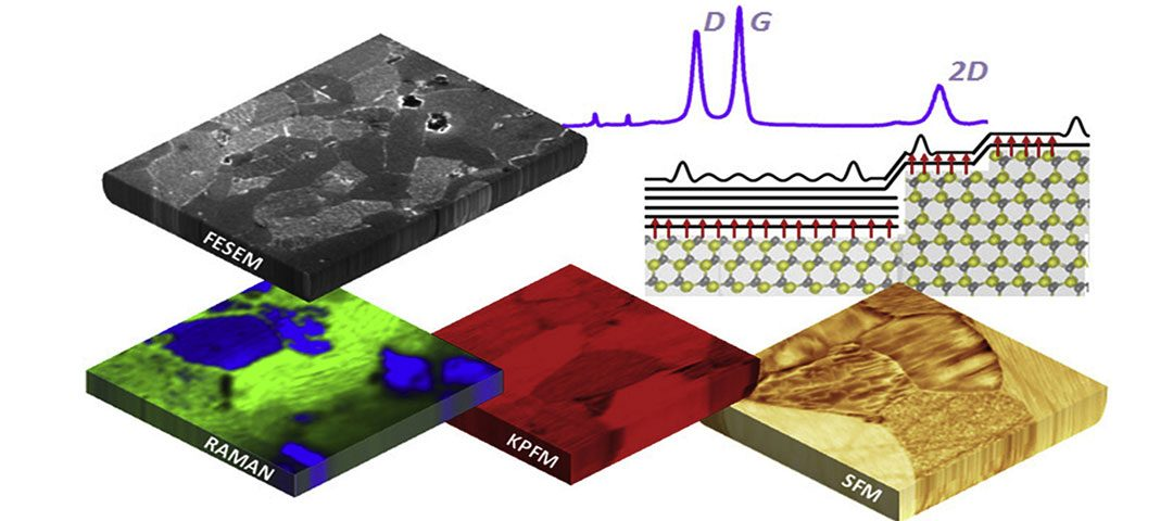 Face dependent footprints of carpet-like graphene films grown on polycrystalline silicon carbide