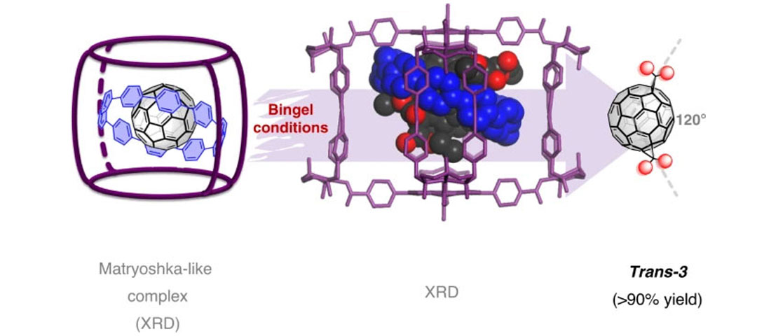 A three-shell supramolecular complex enables the symmetry-mismatched chemo- and regioselective bis-functionalization of C60