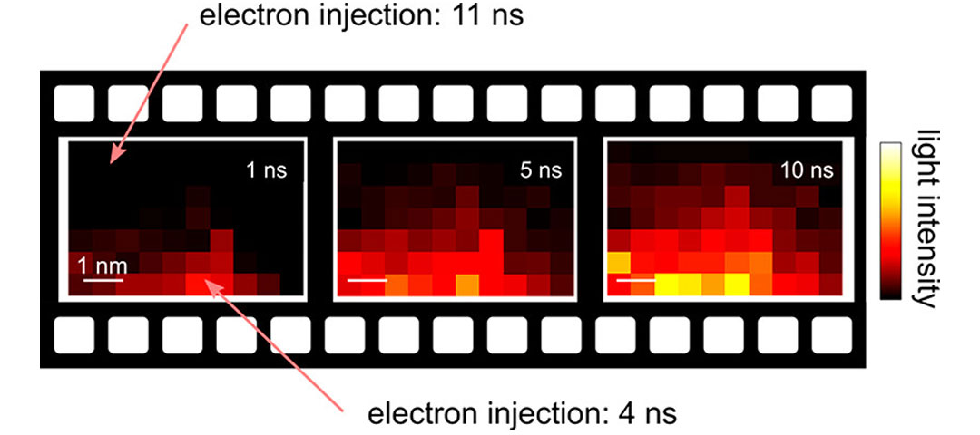 Gigahertz Frame Rate Imaging of Charge-Injection Dynamics in a Molecular Light Source