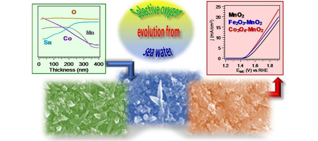 Selective anodes for seawater splitting via functionalization of manganese oxides by a plasma-assisted process